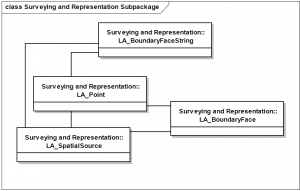 Main classes in the Surveying and Representation package (Source ISO 19152:2012)