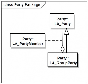 Main classes in the Party package (Source ISO 19152:2012)