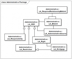 Main classes in the Administrative package (Source ISO 19152:2012)
