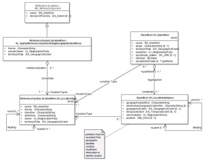 UML representation of spatial reference systems and gazetteers (Source ISO 19112:2003)